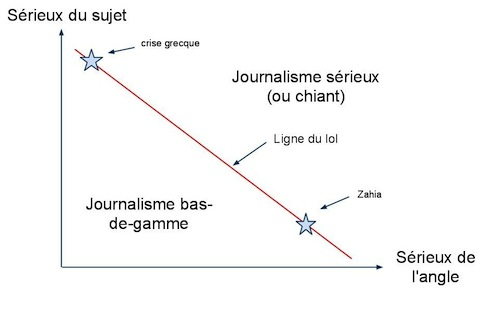Zahia, ou le remords du journalisme lol
